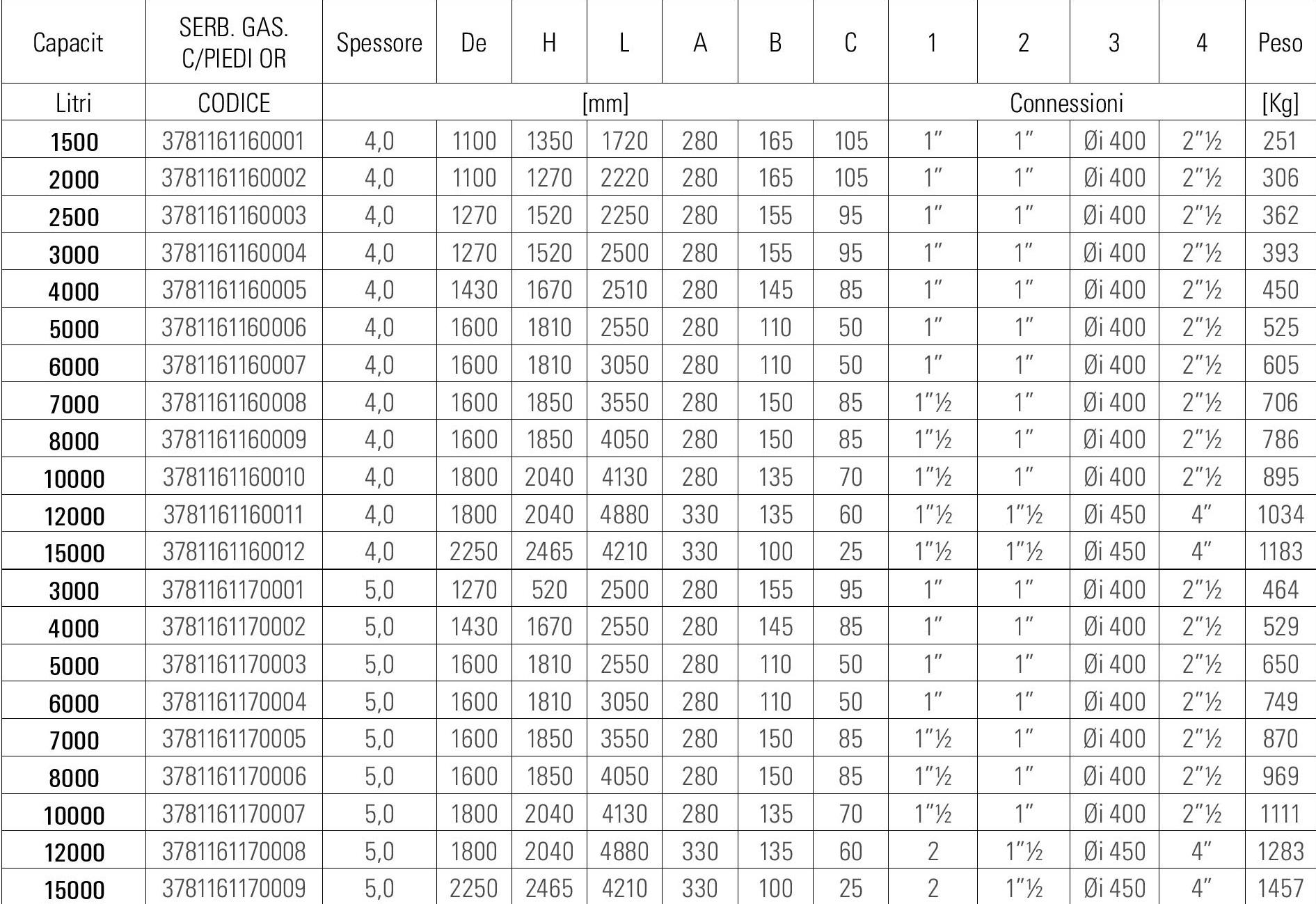 Serbatoio gen or lt 2000 c piedi s p comid for Planimetrie seminterrato 2000 piedi quadrati